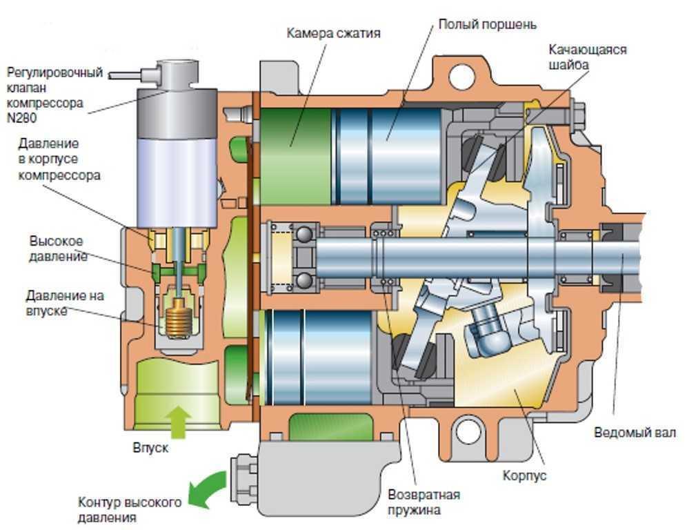 Полетел компрессор кондиционера - статья на DDCAR