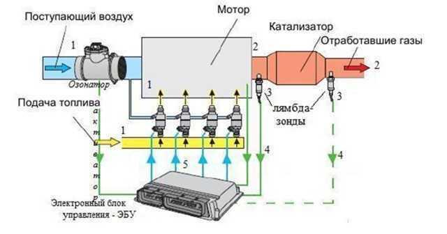 Лямбда-зонд (кислородный датчик): как устроен и за что отвечает?  - статья на DDCAR