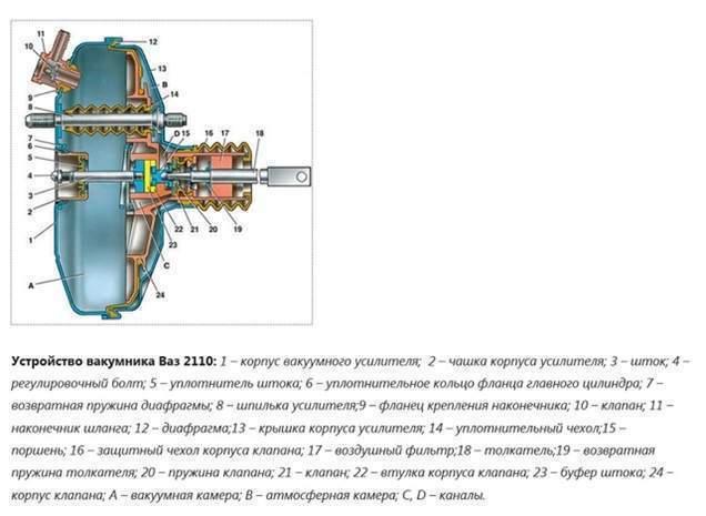 Как определить неисправность вакуумного усилителя тормозов
