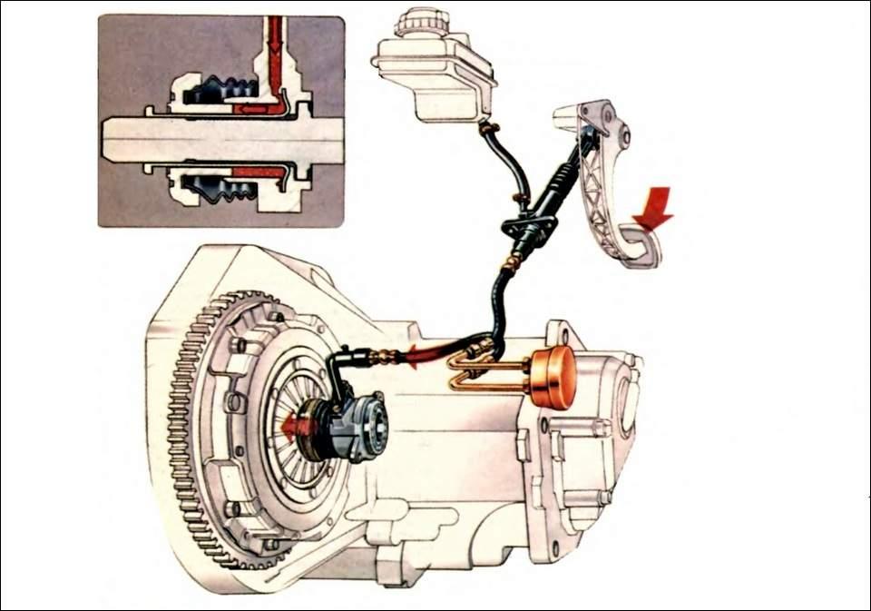 Схема работы гидропривода сцепления