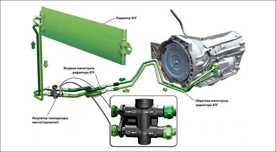 Схема подключения АКПП к радиатору