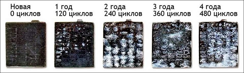 Сульфатация пластин АКБ